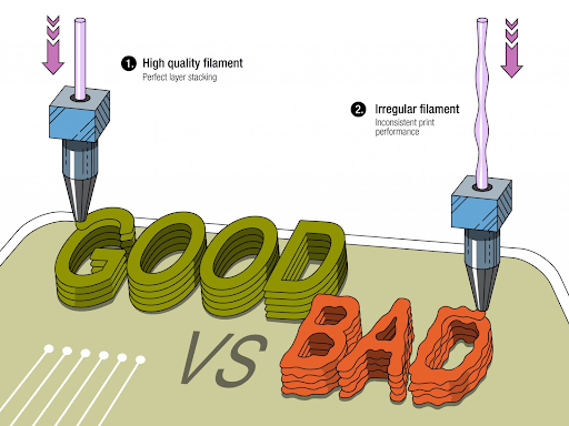 good vs bad dimensional tolerance